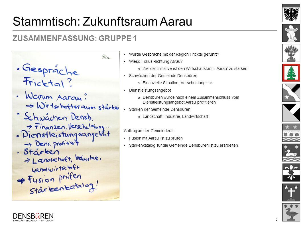 2 Stammtisch: Zukunftsraum Aarau ZUSAMMENFASSUNG: GRUPPE 1 Wurde Gespräche mit der Region Fricktal geführt? Wieso Fokus Richtung Aarau? o Ziel der Ini