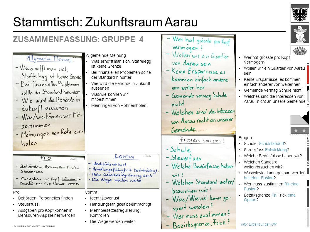5 Stammtisch: Zukunftsraum Aarau ZUSAMMENFASSUNG: GRUPPE 4 Pro Behörden, Personelles finden Steuerfuss Ausgaben pro Kopf können in Densbüren-Asp klein