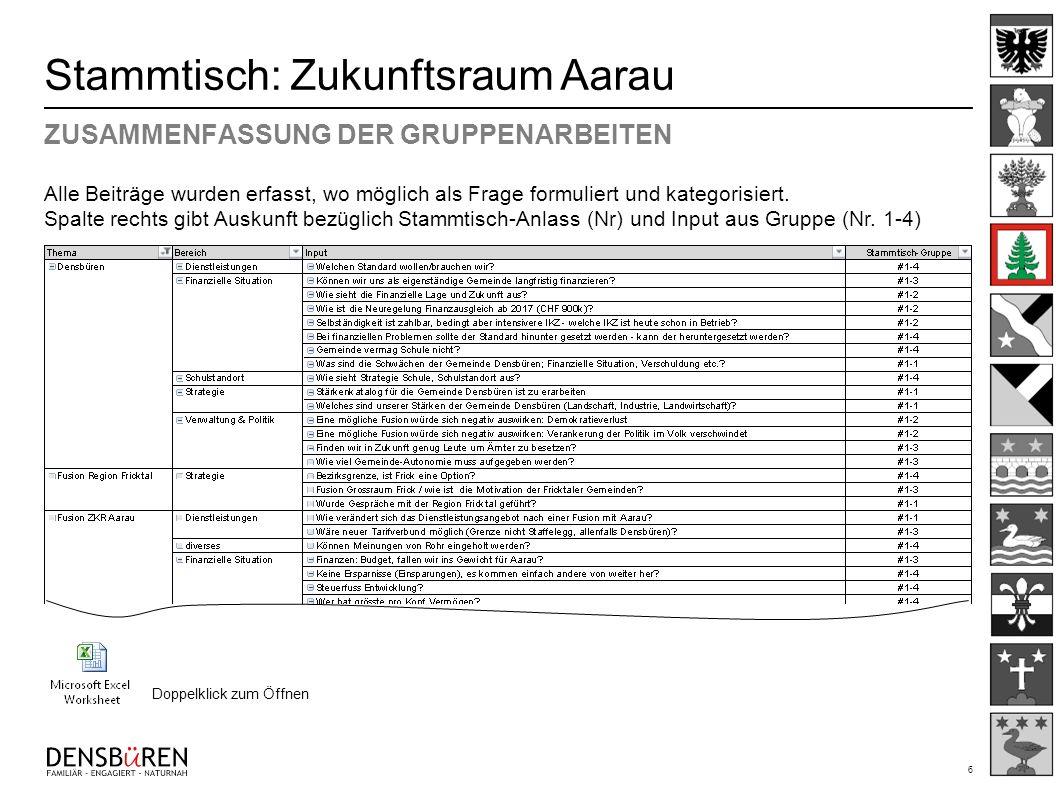 7 Stammtisch: Zukunftsraum Aarau ZUSAMMENFASSUNG & WIE WEITER Stammtische #130.