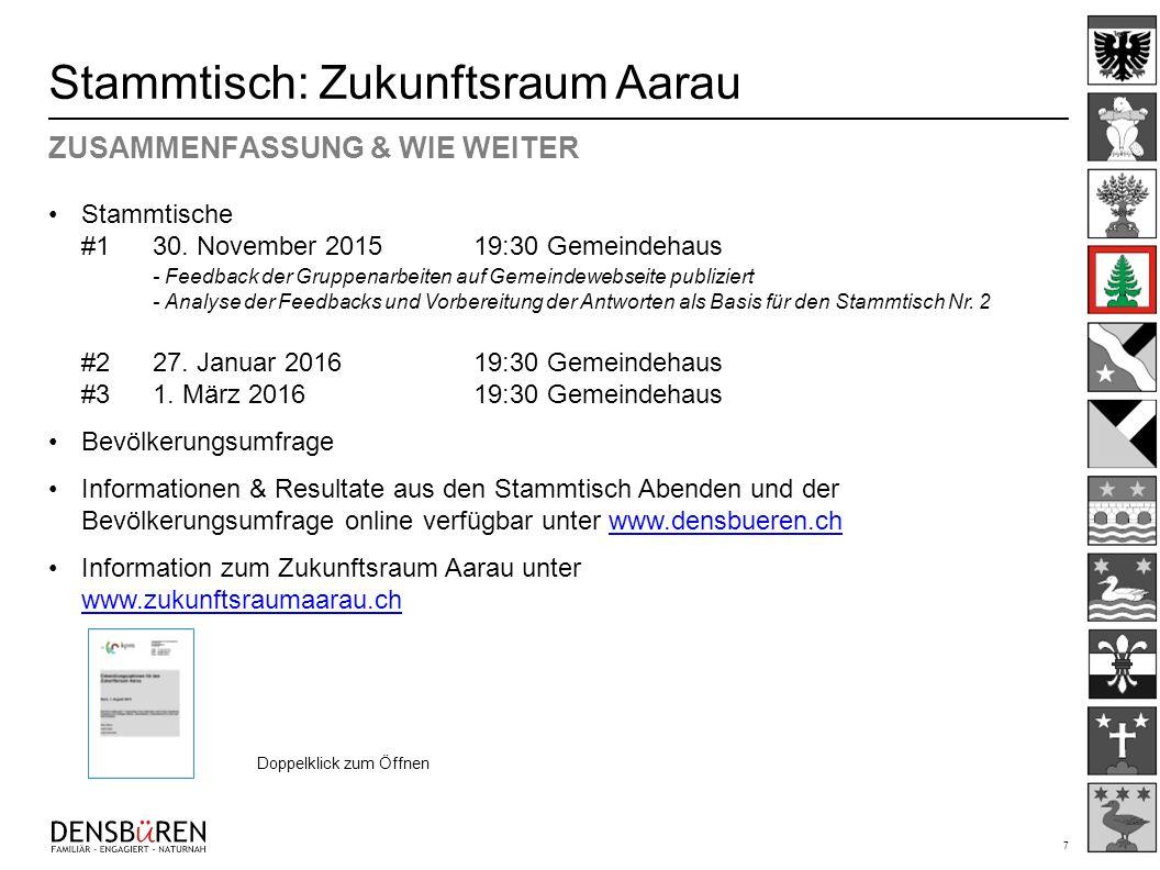 7 Stammtisch: Zukunftsraum Aarau ZUSAMMENFASSUNG & WIE WEITER Stammtische #130. November 201519:30 Gemeindehaus - Feedback der Gruppenarbeiten auf Gem