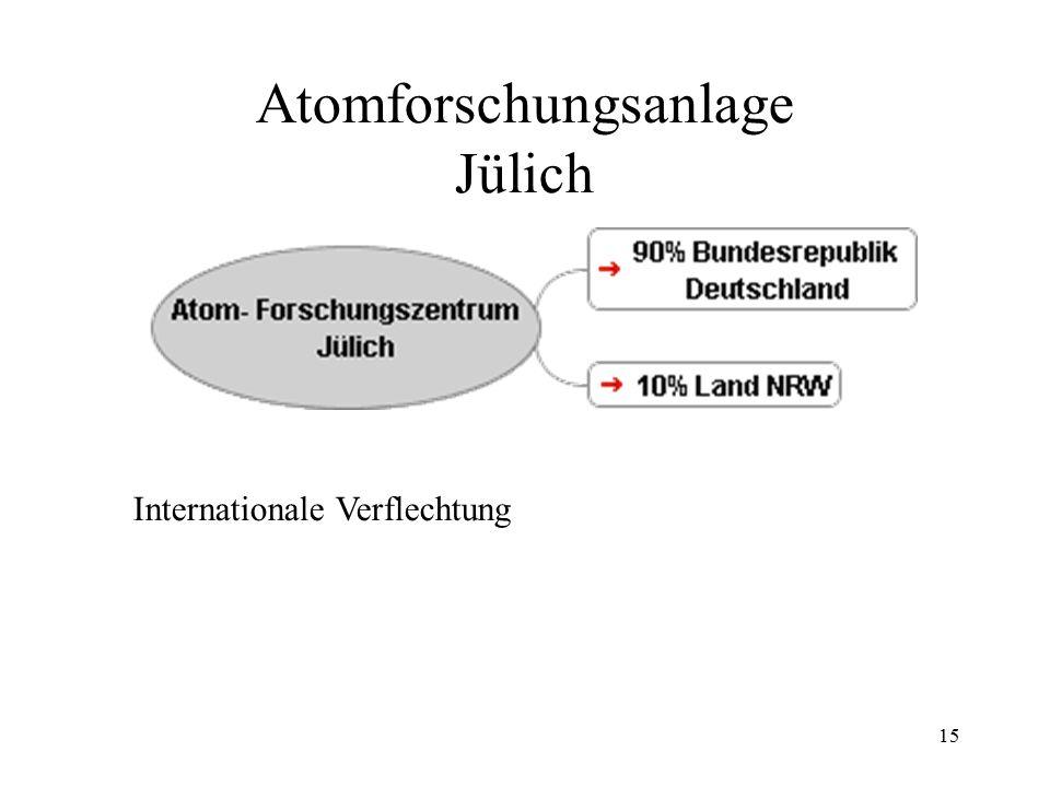 15 Atomforschungsanlage Jülich Internationale Verflechtung