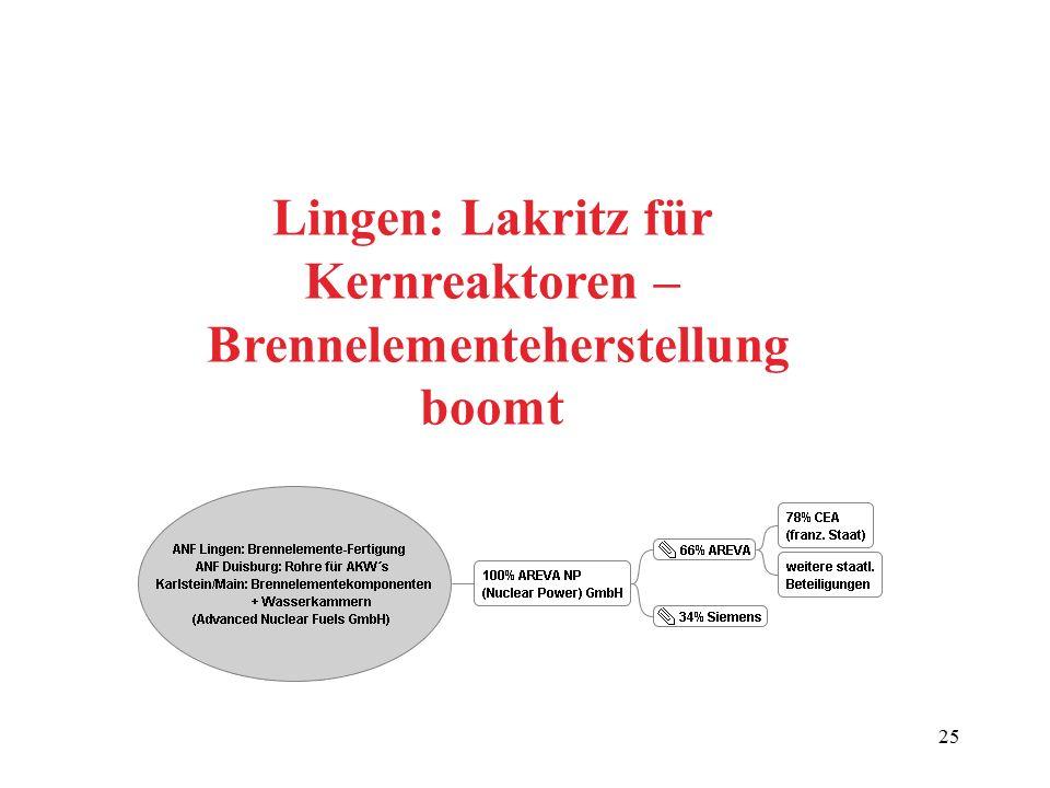 25 Lingen: Lakritz für Kernreaktoren – Brennelementeherstellung boomt