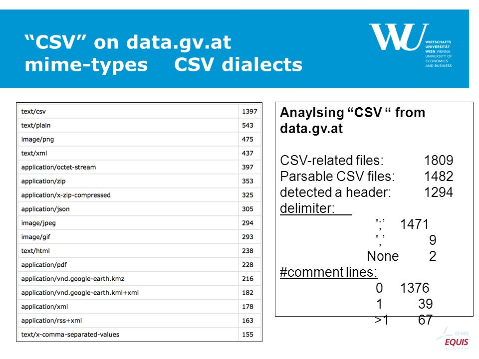 """CSV"" on data.gv.at mime-types CSV dialects Anaylsing ""CSV "" from data.gv.at CSV-related files:1809 Parsable CSV files:1482 detected a header:1294 del"