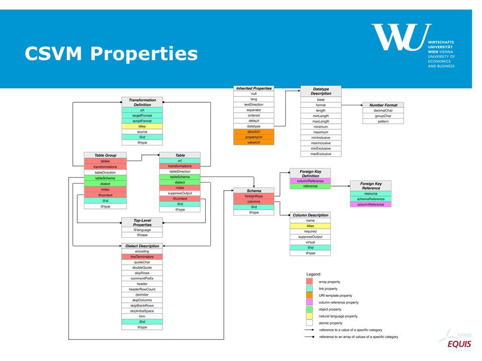 CSVM Properties