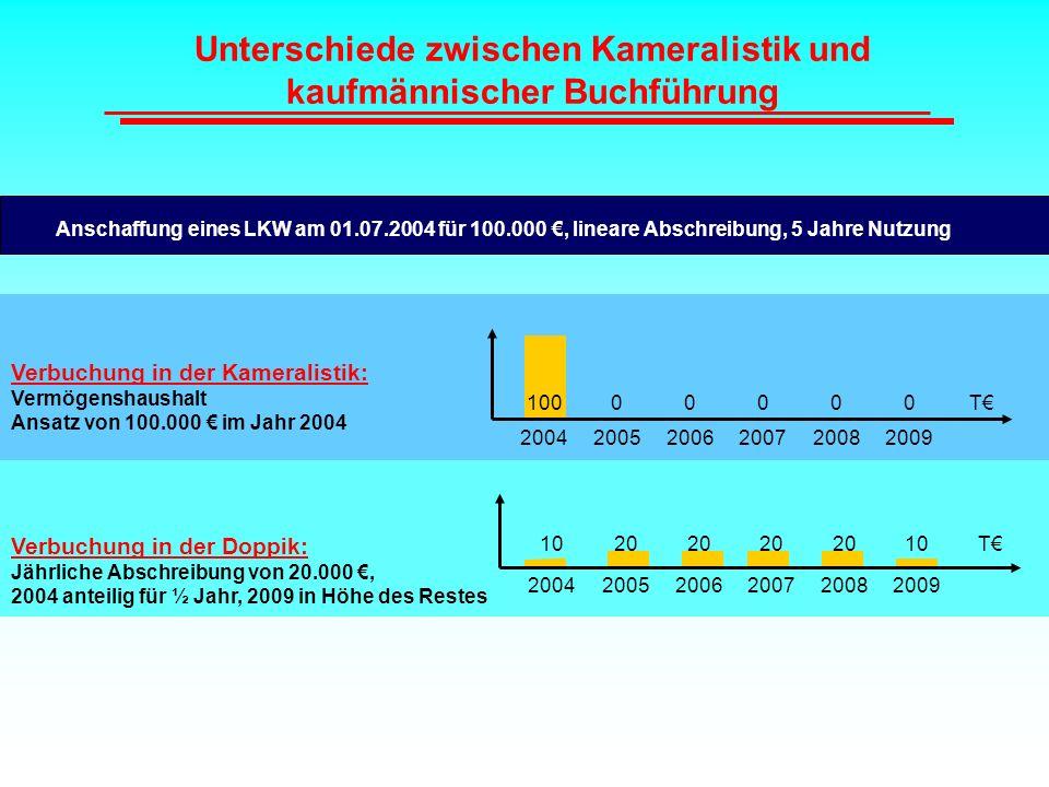 Unterschiede zwischen Kameralistik und kaufmännischer Buchführung Anschaffung eines LKW am 01.07.2004 für 100.000 €, lineare Abschreibung, 5 Jahre Nut