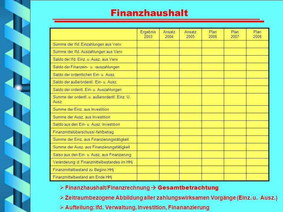 Finanzhaushalt Ergebnis 2003 Ansatz 2004 Ansatz 2005 Plan 2006 Plan 2007 Plan 2008 Summe der lfd. Einzahlungen aus Verw Summe der lfd. Auszahlungen au