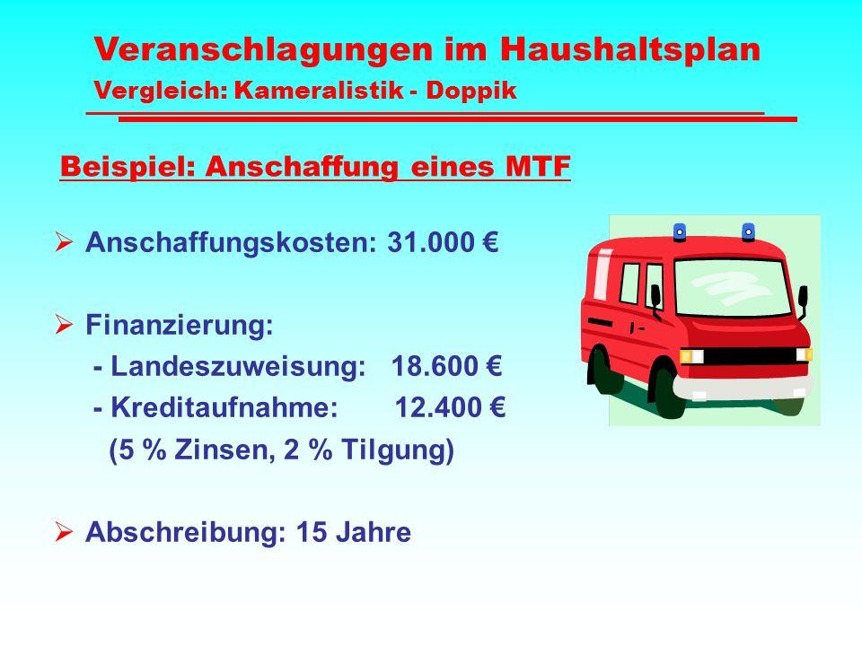 Beispiel: Anschaffung eines MTF  Anschaffungskosten: 31.000 €  Finanzierung: - Landeszuweisung: 18.600 € - Kreditaufnahme: 12.400 € (5 % Zinsen, 2 %