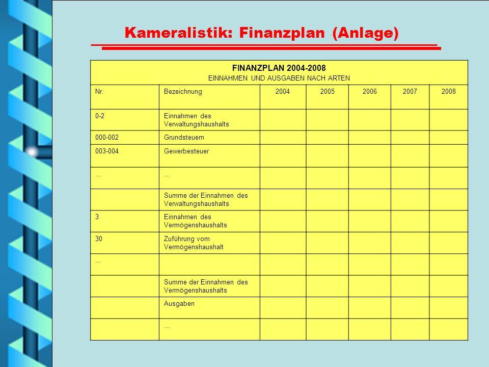 Kameralistik: Finanzplan (Anlage) FINANZPLAN 2004-2008 EINNAHMEN UND AUSGABEN NACH ARTEN Nr.Bezeichnung20042005200620072008 0-2Einnahmen des Verwaltun