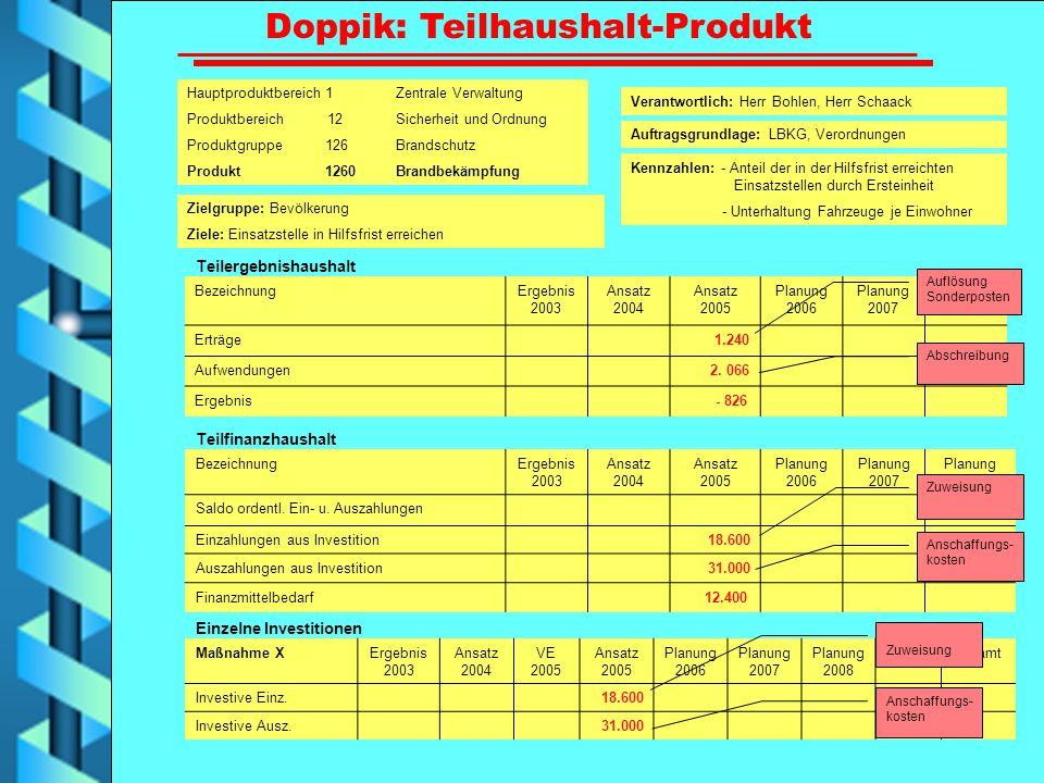 Doppik: Teilhaushalt-Produkt Hauptproduktbereich 1 Zentrale Verwaltung Produktbereich 12 Sicherheit und Ordnung Produktgruppe 126 Brandschutz Produkt