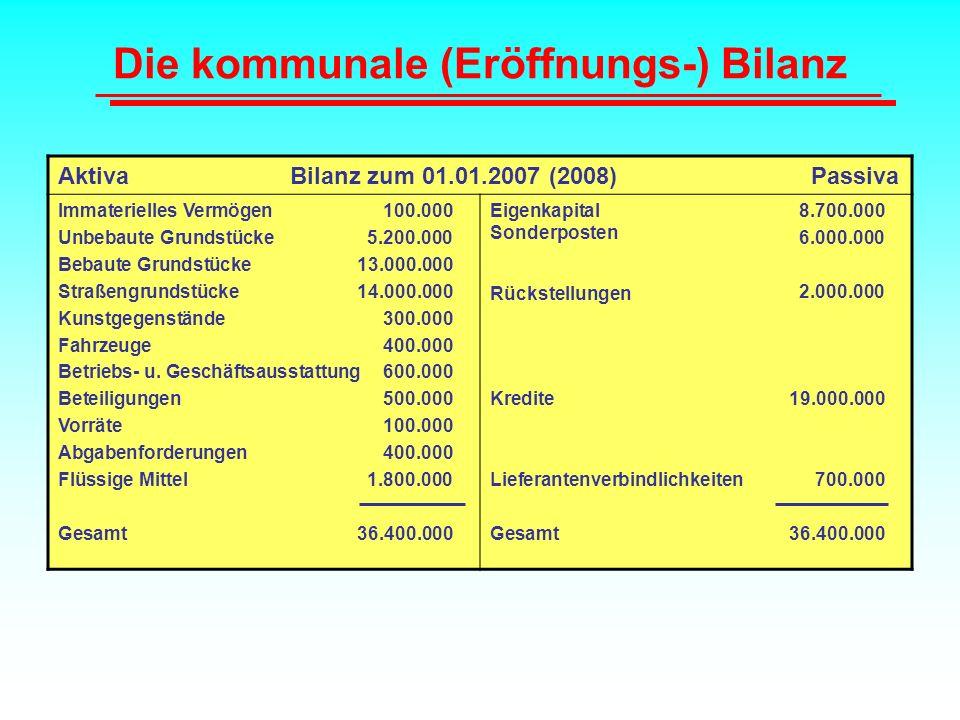 Die kommunale (Eröffnungs-) Bilanz Aktiva Bilanz zum 01.01.2007 (2008) Passiva Immaterielles Vermögen 100.000 Unbebaute Grundstücke 5.200.000 Bebaute