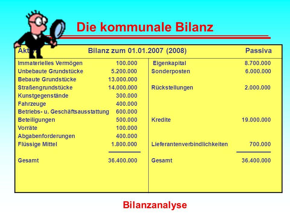 Die kommunale Bilanz Aktiva Bilanz zum 01.01.2007 (2008) Passiva Immaterielles Vermögen 100.000 Unbebaute Grundstücke 5.200.000 Bebaute Grundstücke 13
