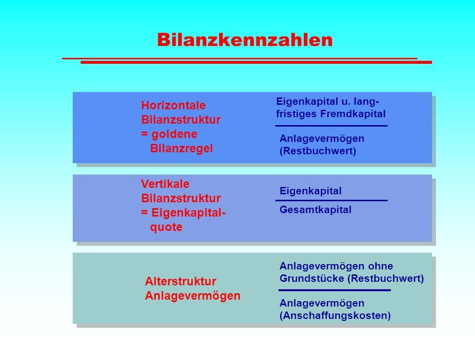 Bilanzkennzahlen Eigenkapital u. lang- fristiges Fremdkapital Anlagevermögen (Restbuchwert) Eigenkapital Gesamtkapital Horizontale Bilanzstruktur = go