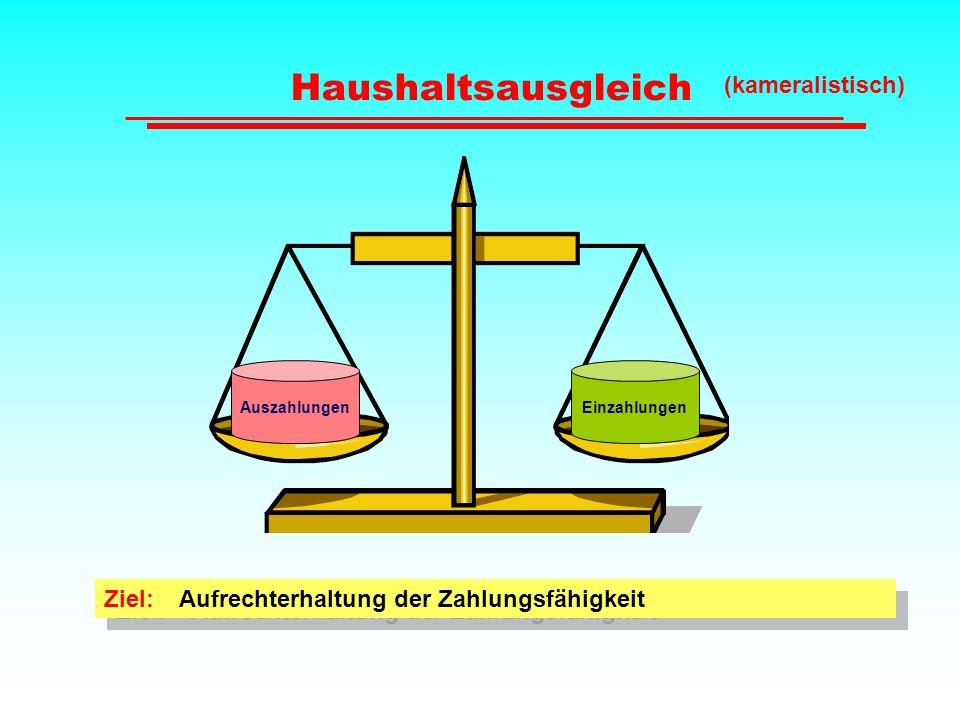 Haushaltsausgleich AuszahlungenEinzahlungen Ziel: Aufrechterhaltung der Zahlungsfähigkeit (kameralistisch)