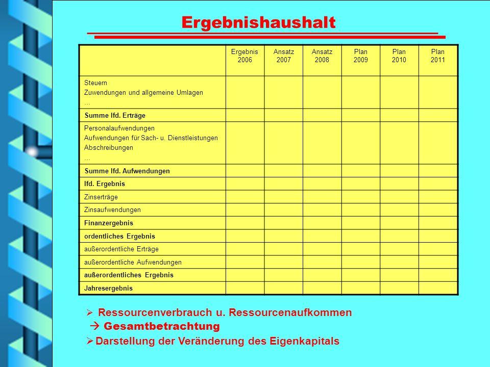 Ergebnishaushalt Ergebnis 2006 Ansatz 2007 Ansatz 2008 Plan 2009 Plan 2010 Plan 2011 Steuern Zuwendungen und allgemeine Umlagen … Summe lfd. Erträge P