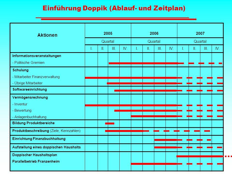 Einführung Doppik (Ablauf- und Zeitplan) Aktionen 200520062007 Quartal I.II.III.IV.I.II.III.IV.I.II.III.IV. Informationsveranstaltungen - Politische G