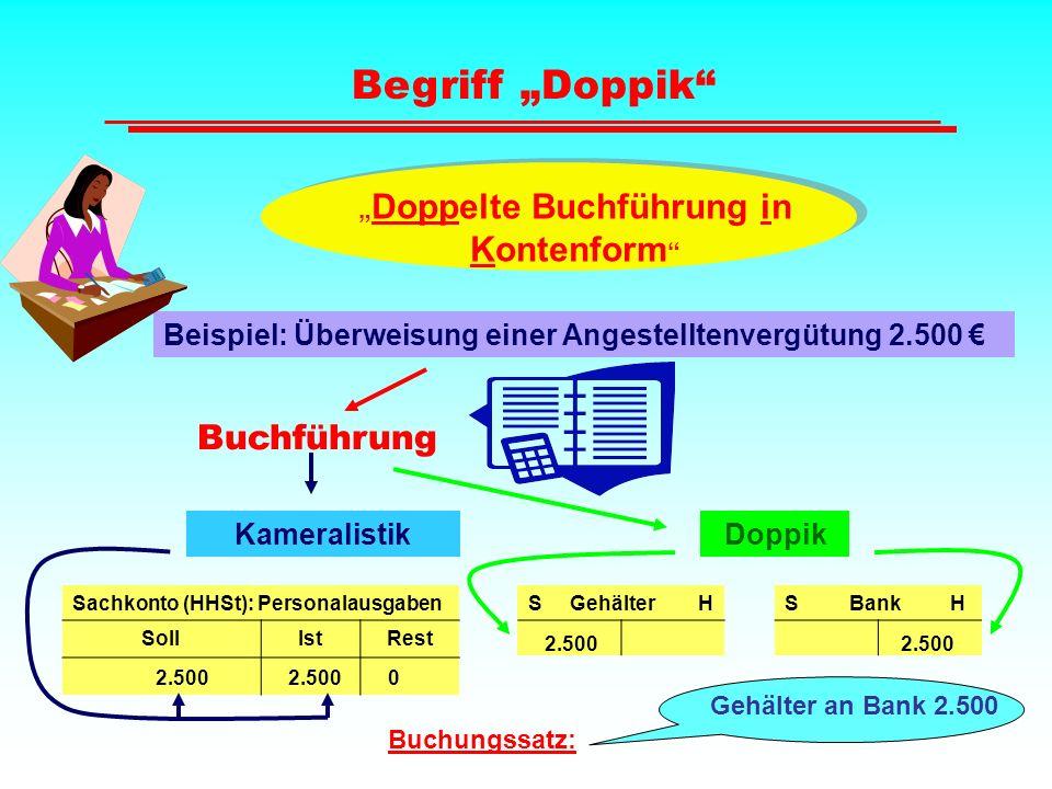 """Begriff """"Doppik"""" """" Doppelte Buchführung in Kontenform """" Beispiel: Überweisung einer Angestelltenvergütung 2.500 € Buchführung Doppik Sachkonto (HHSt):"""