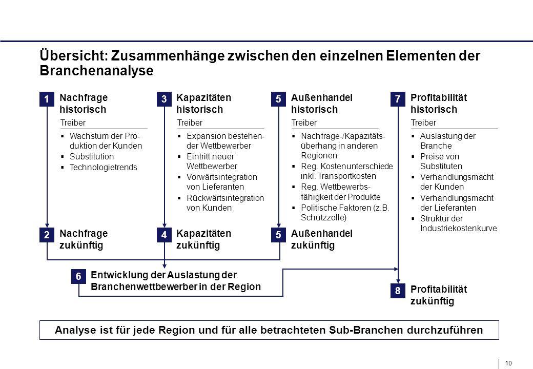 10 Übersicht: Zusammenhänge zwischen den einzelnen Elementen der Branchenanalyse Analyse ist für jede Region und für alle betrachteten Sub-Branchen du
