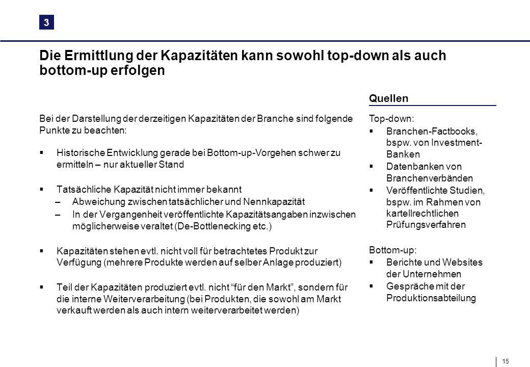 15 Die Ermittlung der Kapazitäten kann sowohl top-down als auch bottom-up erfolgen 3 Quellen Top-down:  Branchen-Factbooks, bspw. von Investment- Ban