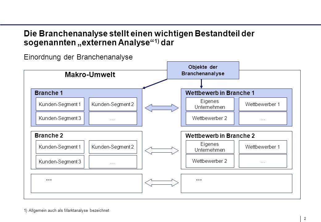 3 Ziel der Branchenanalyse ist es, ein detailliertes Verständnis der Branchendynamik zu entwickeln  Detailliertes Verständnis der externen Einflüsse auf Unternehmen der Branche  Erkennen zukünftiger Entwicklungen sowie Chancen und Risiken  Vorbereitung des Eintritts in neue Märkte –neue Regionen –neue Anwendungen –neue Produkte  Basis für erfolgreiche Positionierung des eigenen Unternehmens in einer Branche – Verbindung zu Analyse der eigenen Stärken und Schwächen (SWOT- Ansatz) Ziele der Branchenanalyse