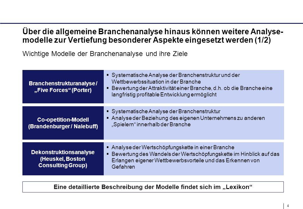 4 Über die allgemeine Branchenanalyse hinaus können weitere Analyse- modelle zur Vertiefung besonderer Aspekte eingesetzt werden (1/2) Wichtige Modell
