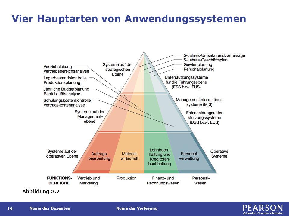 © Laudon /Laudon /Schoder Name des DozentenName der Vorlesung Vier Hauptarten von Anwendungssystemen 19 Abbildung 8.2