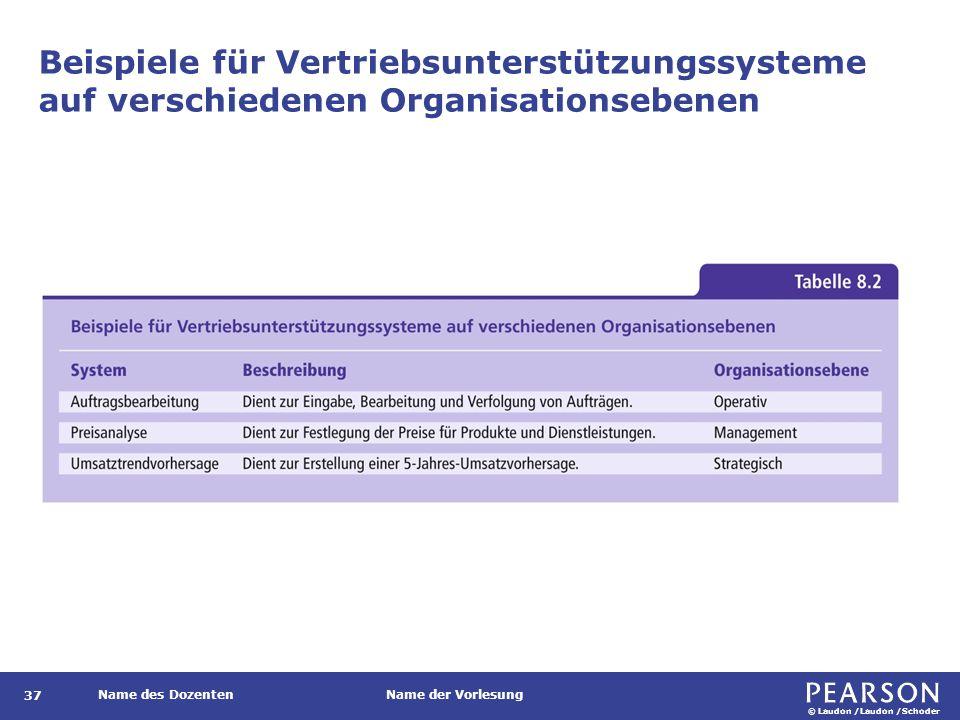 © Laudon /Laudon /Schoder Name des DozentenName der Vorlesung Beispiele für Vertriebsunterstützungssysteme auf verschiedenen Organisationsebenen 37