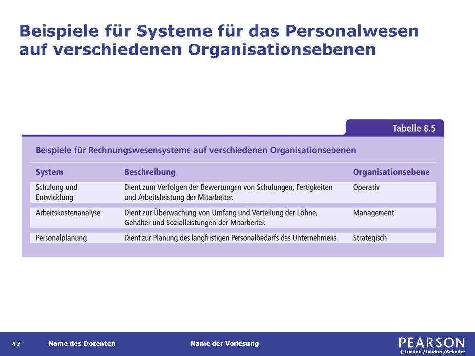 © Laudon /Laudon /Schoder Name des DozentenName der Vorlesung Beispiele für Systeme für das Personalwesen auf verschiedenen Organisationsebenen 47