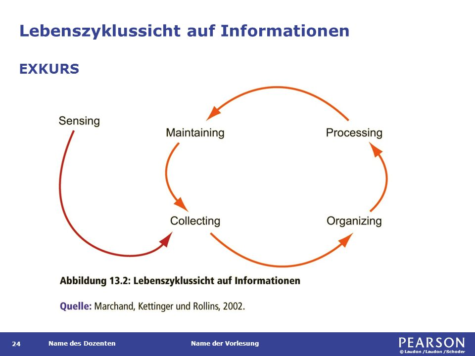© Laudon /Laudon /Schoder Name des DozentenName der Vorlesung Lebenszyklussicht auf Informationen 24 EXKURS