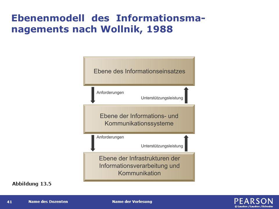 © Laudon /Laudon /Schoder Name des DozentenName der Vorlesung Ebenenmodell des Informationsma- nagements nach Wollnik, 1988 41 Abbildung 13.5