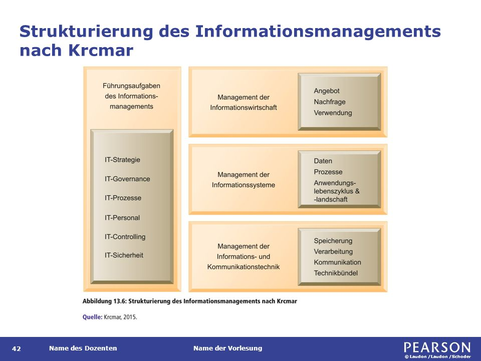 © Laudon /Laudon /Schoder Name des DozentenName der Vorlesung Strukturierung des Informationsmanagements nach Krcmar 42