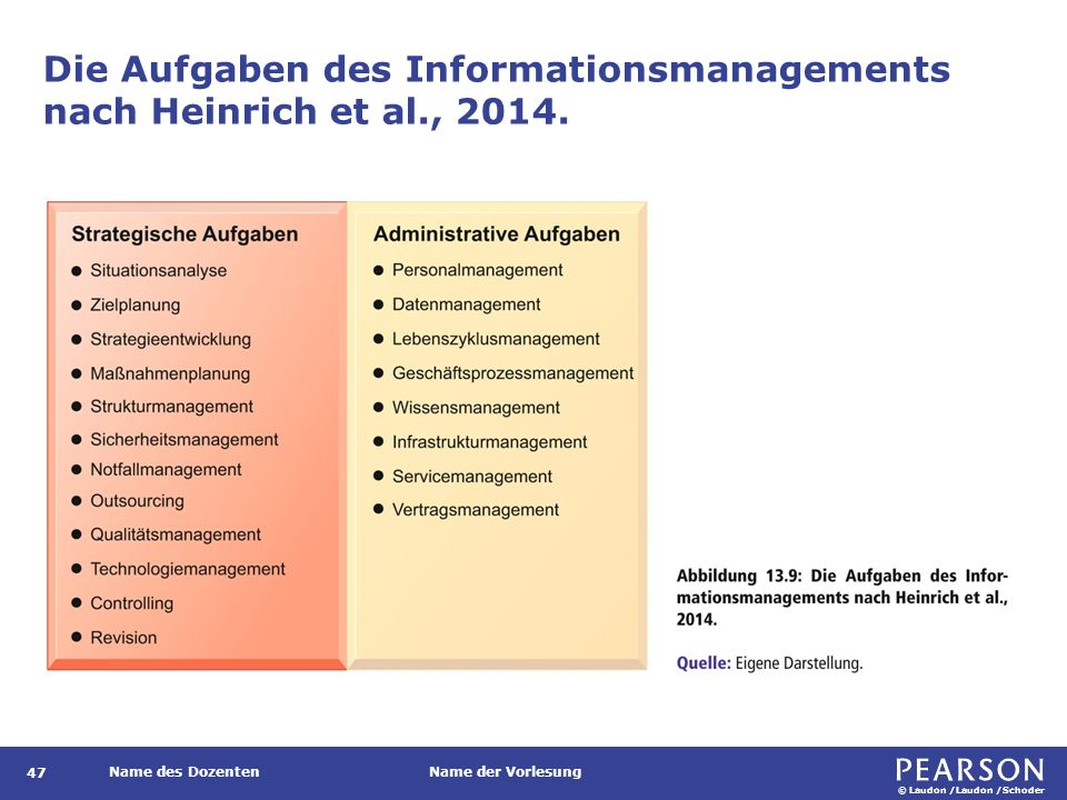 © Laudon /Laudon /Schoder Name des DozentenName der Vorlesung Die Aufgaben des Informationsmanagements nach Heinrich et al., 2014.