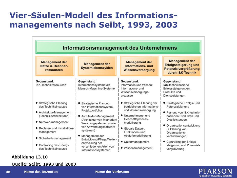 © Laudon /Laudon /Schoder Name des DozentenName der Vorlesung Vier-Säulen-Modell des Informations- managements nach Seibt, 1993, 2003 48 Abbildung 13.10 Quelle: Seibt, 1993 und 2003