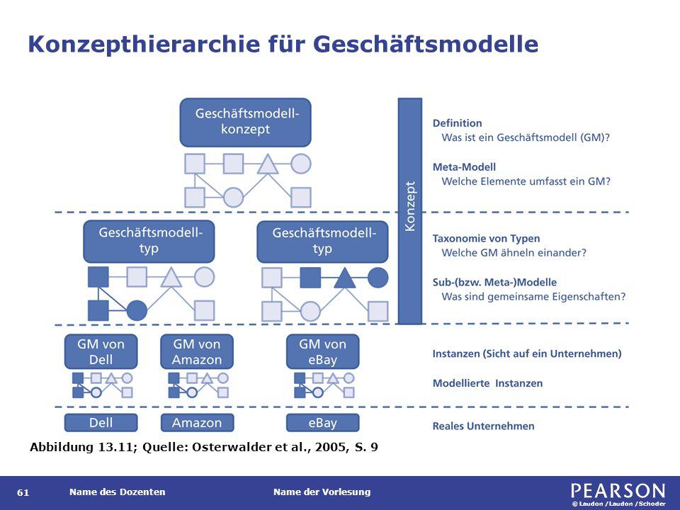 © Laudon /Laudon /Schoder Name des DozentenName der Vorlesung Konzepthierarchie für Geschäftsmodelle 61 Abbildung 13.11; Quelle: Osterwalder et al., 2005, S.