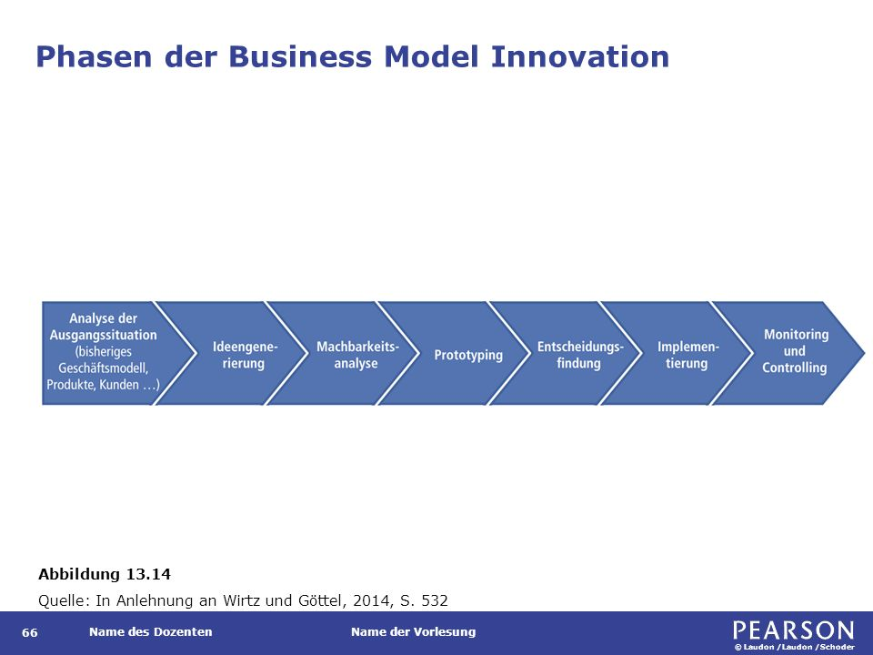 © Laudon /Laudon /Schoder Name des DozentenName der Vorlesung Phasen der Business Model Innovation 66 Abbildung 13.14 Quelle: In Anlehnung an Wirtz un