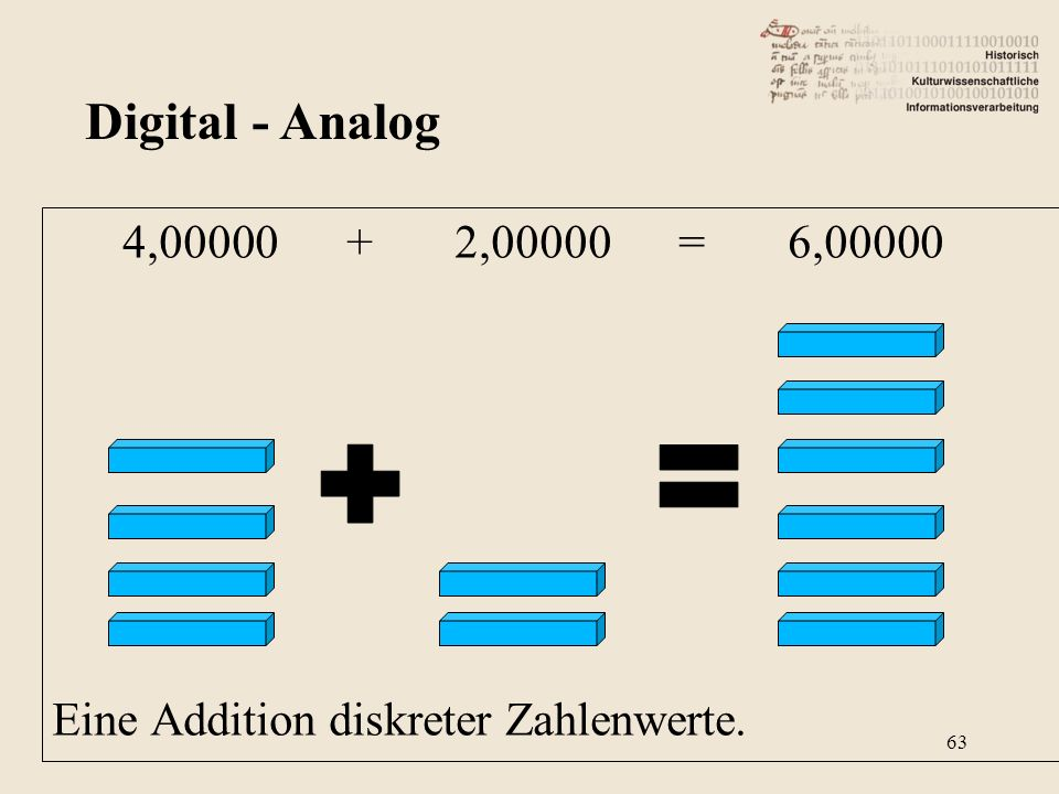 4,00000 + 2,00000 = 6,00000 Eine Addition diskreter Zahlenwerte. Digital - Analog 63