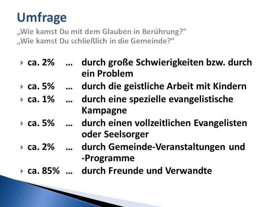  ca. 2%… durch große Schwierigkeiten bzw. durch ein Problem  ca. 5%… durch die geistliche Arbeit mit Kindern  ca. 1%… durch eine spezielle evangeli