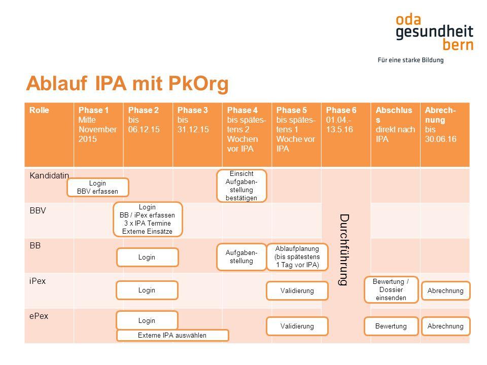 Ablauf IPA mit PkOrg RollePhase 1 Mitte November 2015 Phase 2 bis 06.12.15 Phase 3 bis 31.12.15 Phase 4 bis spätes- tens 2 Wochen vor IPA Phase 5 bis spätes- tens 1 Woche vor IPA Phase 6 01.04.- 13.5.16 Abschlus s direkt nach IPA Abrech- nung bis 30.06.16 Kandidatin BBV BB iPex ePex Login BB / iPex erfassen 3 x IPA Termine Externe Einsätze Aufgaben- stellung Login Externe IPA auswählen Validierung Durchführung Bewertung / Dossier einsenden Bewertung Login BBV erfassen Abrechnung Ablaufplanung (bis spätestens 1 Tag vor IPA) Login Einsicht Aufgaben- stellung bestätigen
