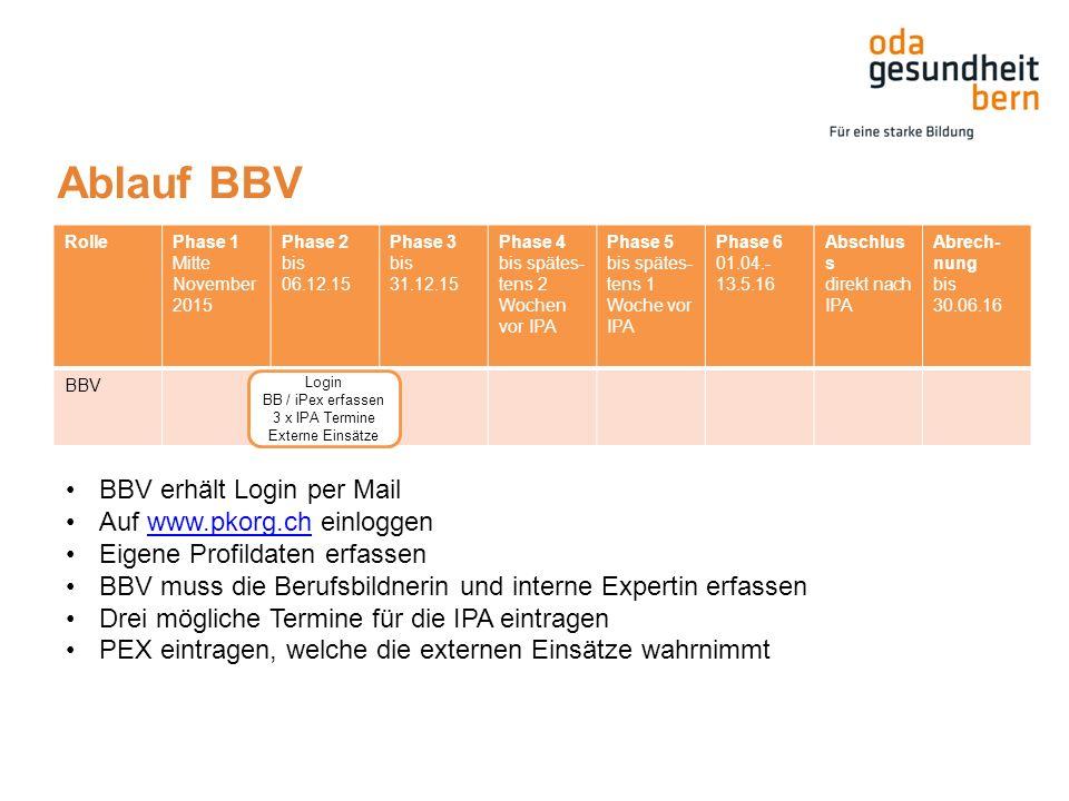 Ablauf BBV RollePhase 1 Mitte November 2015 Phase 2 bis 06.12.15 Phase 3 bis 31.12.15 Phase 4 bis spätes- tens 2 Wochen vor IPA Phase 5 bis spätes- tens 1 Woche vor IPA Phase 6 01.04.- 13.5.16 Abschlus s direkt nach IPA Abrech- nung bis 30.06.16 BBV BBV erhält Login per Mail Auf www.pkorg.ch einloggenwww.pkorg.ch Eigene Profildaten erfassen BBV muss die Berufsbildnerin und interne Expertin erfassen Drei mögliche Termine für die IPA eintragen PEX eintragen, welche die externen Einsätze wahrnimmt Login BB / iPex erfassen 3 x IPA Termine Externe Einsätze