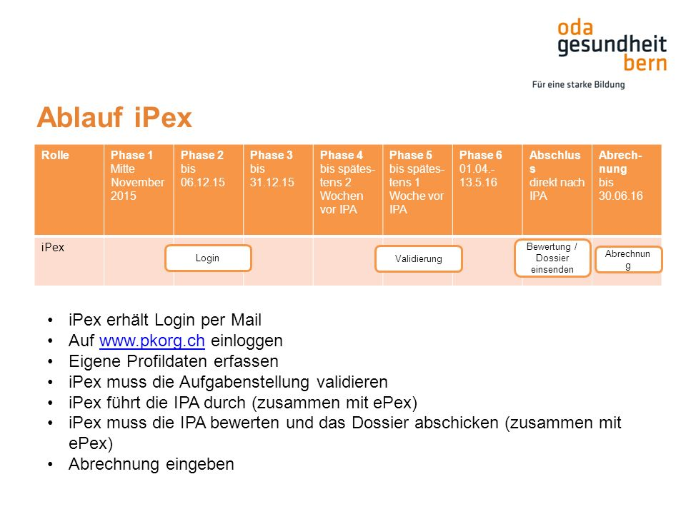 Ablauf iPex RollePhase 1 Mitte November 2015 Phase 2 bis 06.12.15 Phase 3 bis 31.12.15 Phase 4 bis spätes- tens 2 Wochen vor IPA Phase 5 bis spätes- tens 1 Woche vor IPA Phase 6 01.04.- 13.5.16 Abschlus s direkt nach IPA Abrech- nung bis 30.06.16 iPex Login Validierung Bewertung / Dossier einsenden Abrechnun g iPex erhält Login per Mail Auf www.pkorg.ch einloggenwww.pkorg.ch Eigene Profildaten erfassen iPex muss die Aufgabenstellung validieren iPex führt die IPA durch (zusammen mit ePex) iPex muss die IPA bewerten und das Dossier abschicken (zusammen mit ePex) Abrechnung eingeben