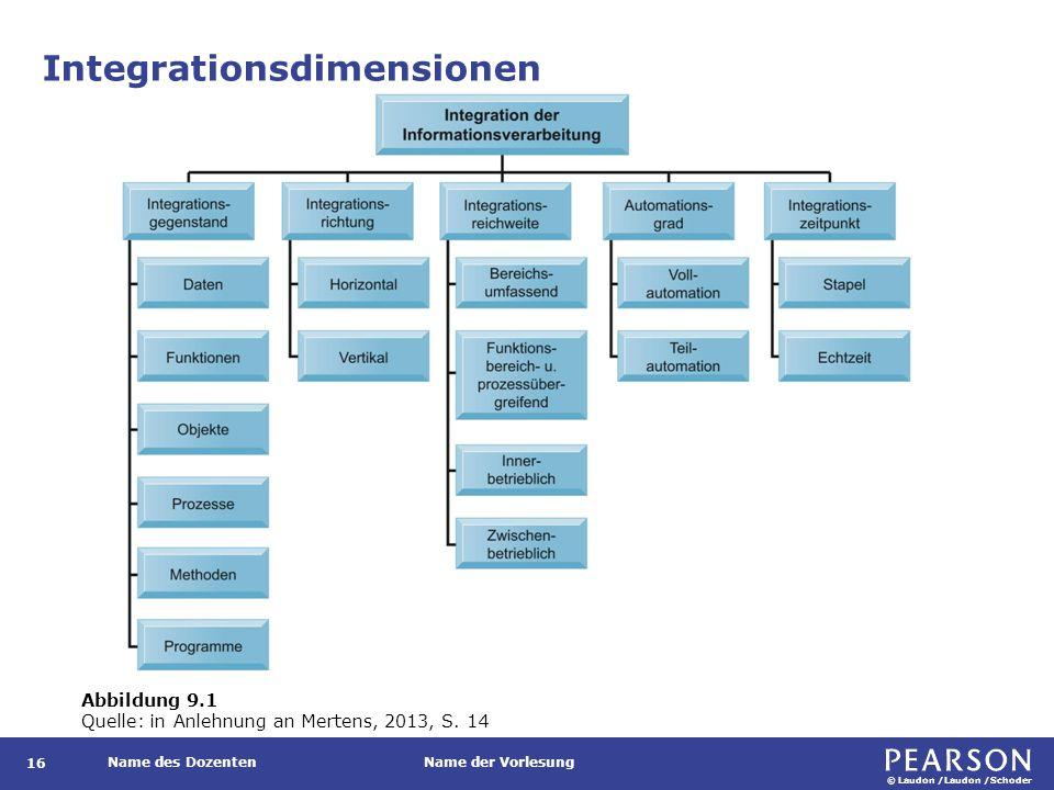 © Laudon /Laudon /Schoder Name des DozentenName der Vorlesung Integrationsdimensionen 16 Abbildung 9.1 Quelle: in Anlehnung an Mertens, 2013, S. 14