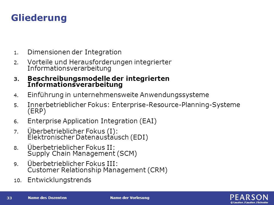 © Laudon /Laudon /Schoder Name des DozentenName der Vorlesung Gliederung 33 1. Dimensionen der Integration 2. Vorteile und Herausforderungen integrier