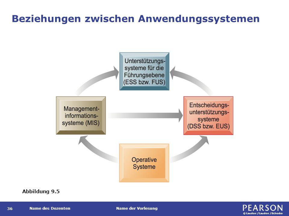 © Laudon /Laudon /Schoder Name des DozentenName der Vorlesung Beziehungen zwischen Anwendungssystemen 36 Abbildung 9.5