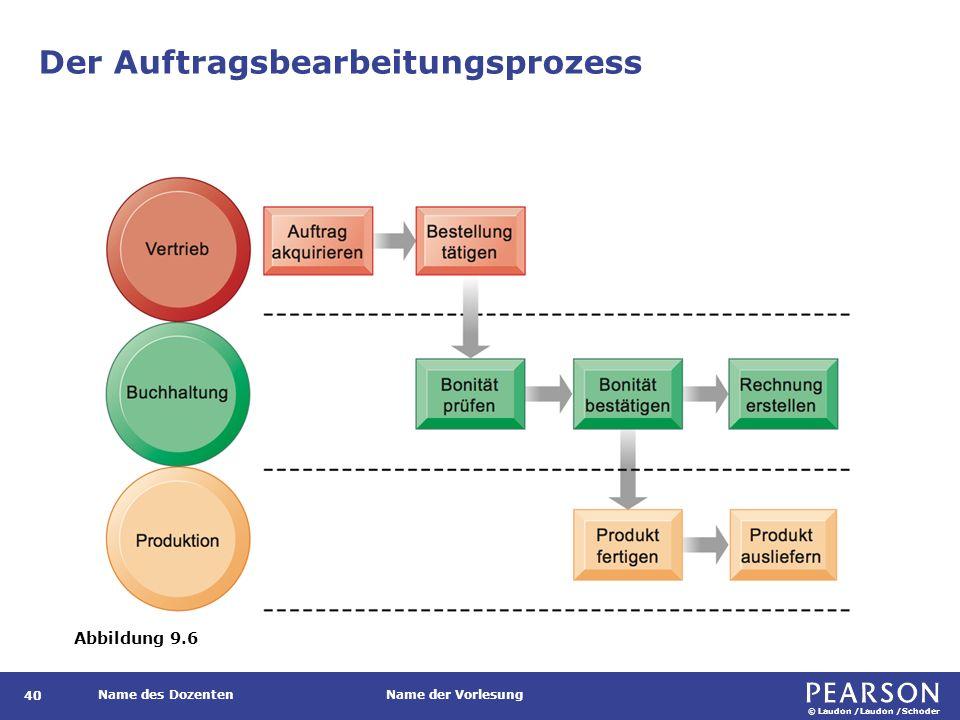 © Laudon /Laudon /Schoder Name des DozentenName der Vorlesung Der Auftragsbearbeitungsprozess 40 Abbildung 9.6