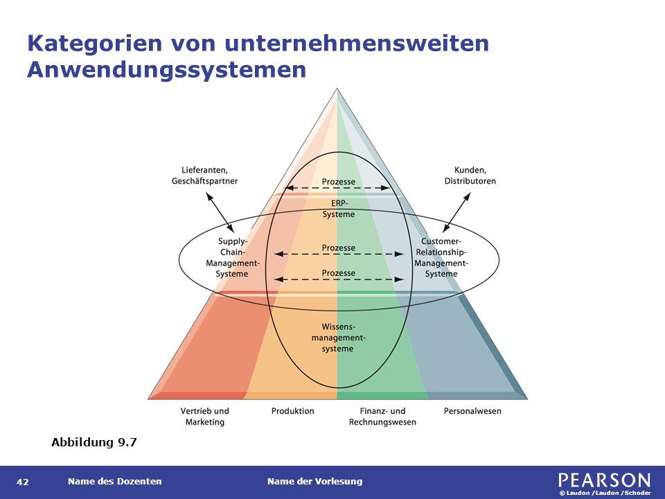 © Laudon /Laudon /Schoder Name des DozentenName der Vorlesung Kategorien von unternehmensweiten Anwendungssystemen 42 Abbildung 9.7