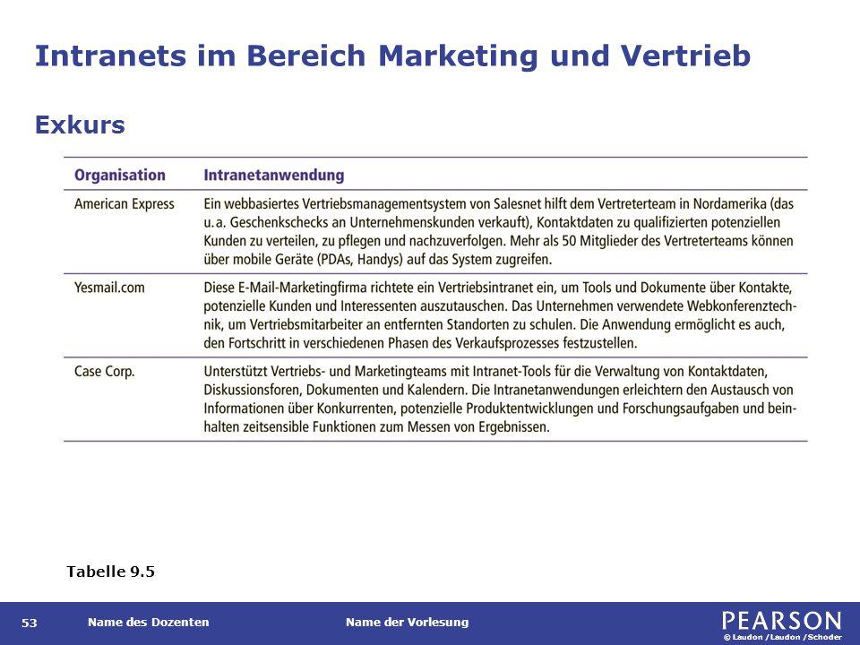 © Laudon /Laudon /Schoder Name des DozentenName der Vorlesung Intranets im Bereich Marketing und Vertrieb 53 Exkurs Tabelle 9.5