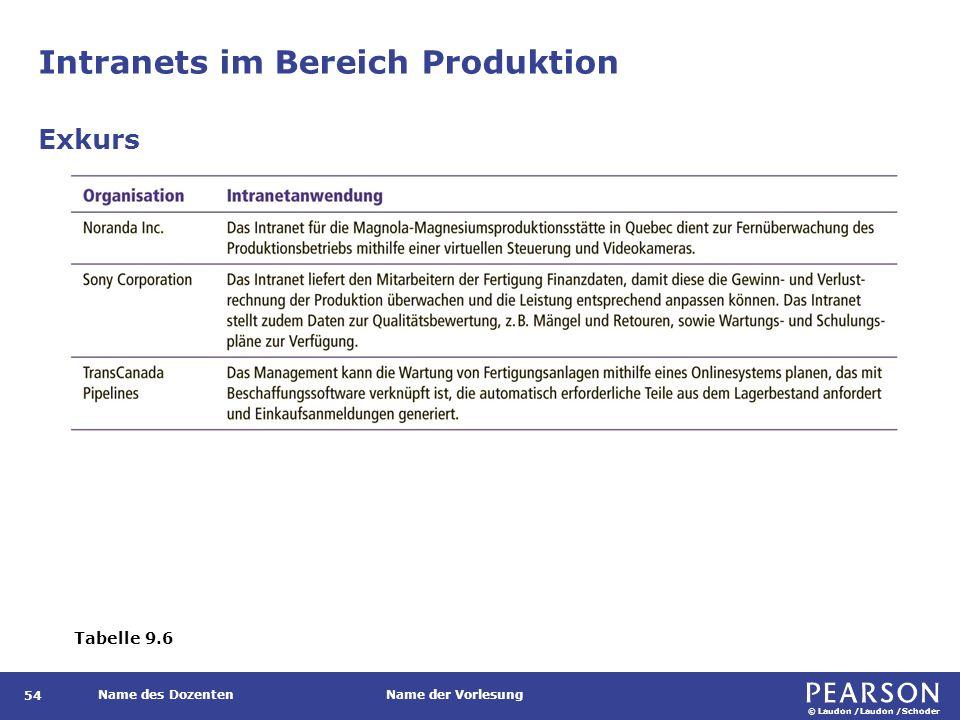 © Laudon /Laudon /Schoder Name des DozentenName der Vorlesung Intranets im Bereich Produktion 54 Exkurs Tabelle 9.6
