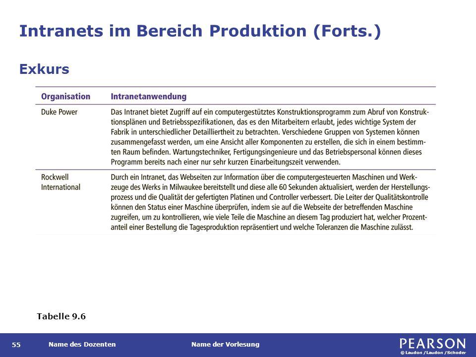© Laudon /Laudon /Schoder Name des DozentenName der Vorlesung Intranets im Bereich Produktion (Forts.) 55 Exkurs Tabelle 9.6