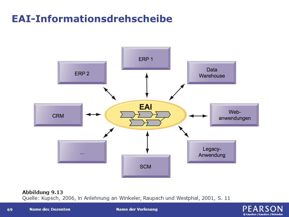© Laudon /Laudon /Schoder Name des DozentenName der Vorlesung EAI-Informationsdrehscheibe 69 Abbildung 9.13 Quelle: Kupsch, 2006, in Anlehnung an Wink