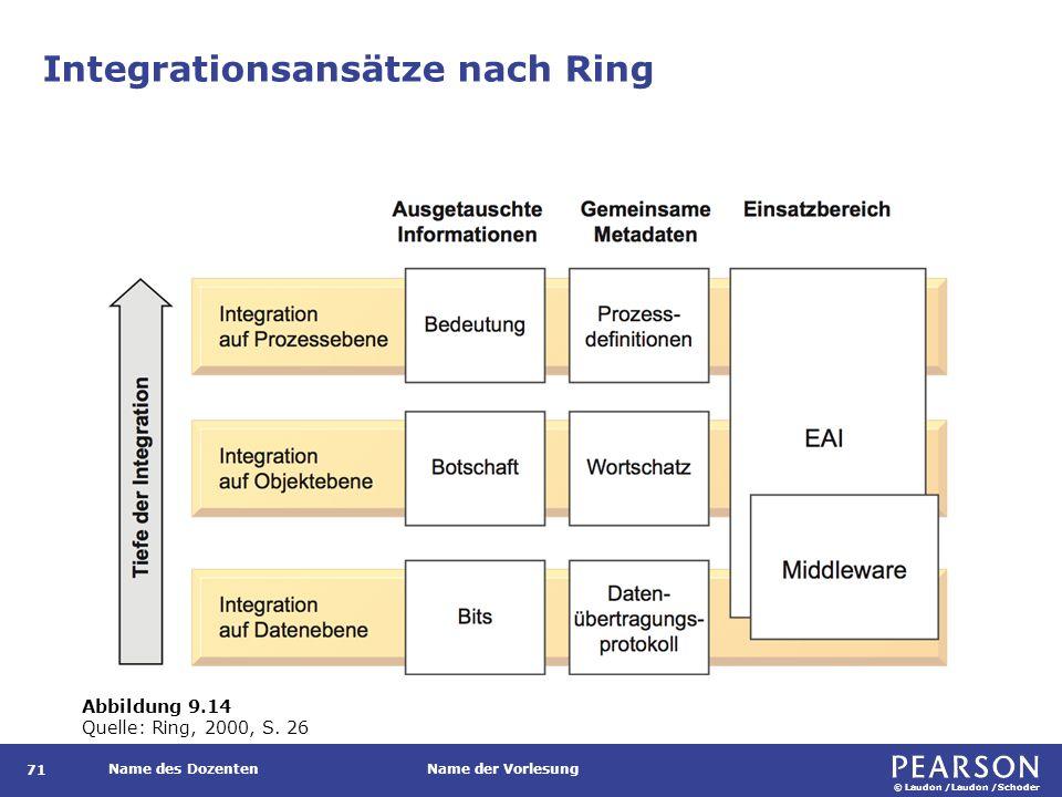 © Laudon /Laudon /Schoder Name des DozentenName der Vorlesung Integrationsansätze nach Ring 71 Abbildung 9.14 Quelle: Ring, 2000, S. 26