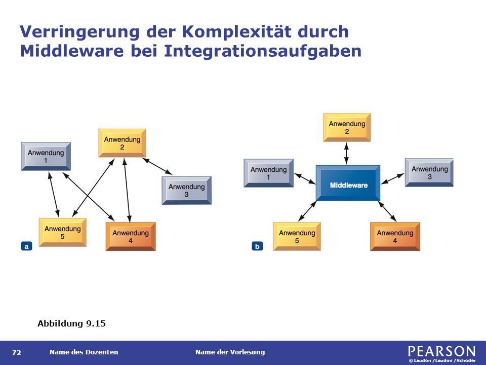 © Laudon /Laudon /Schoder Name des DozentenName der Vorlesung Verringerung der Komplexität durch Middleware bei Integrationsaufgaben 72 Abbildung 9.15